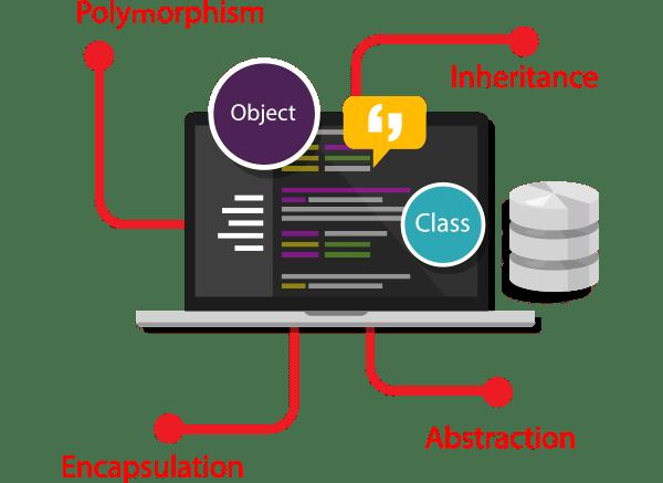 Объектно-ориентированные технологии программирования и стандарты проектирования